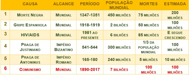 PRAGAS X COMUNISMO MORTES 2017