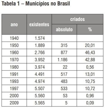 NÚMERO MUNICÍPIOS BRASIL 1940-2009